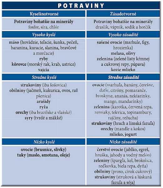 delená-strava-potraviny